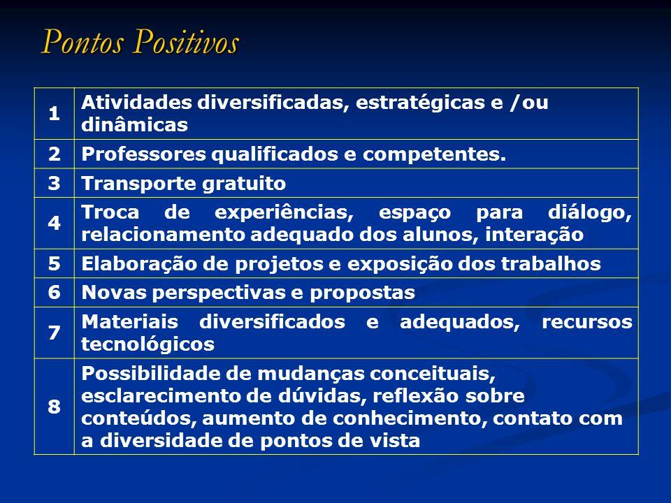 Pontos Positivos1. Atividades diversificadas, estratégicas e /ou dinâmicas. 2. Professores qualificados e competentes.