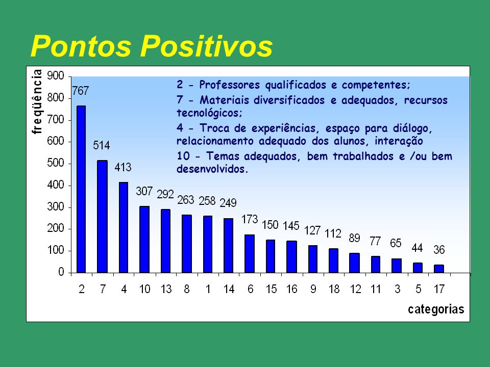 Pontos Positivos 2 - Professores qualificados e competentes;