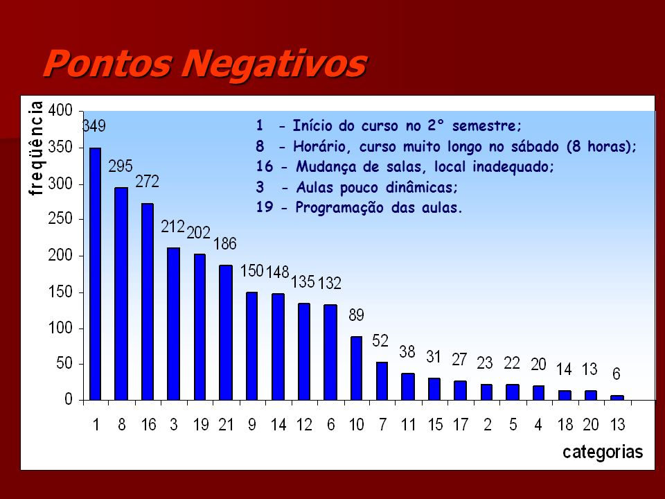 Pontos Negativos 1 - Início do curso no 2° semestre;
