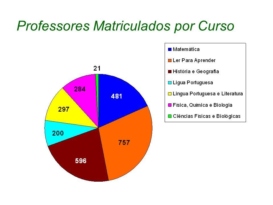 Professores Matriculados por Curso