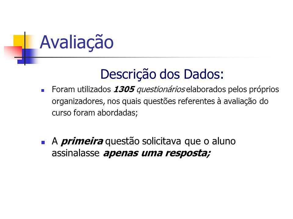 Avaliação Descrição dos Dados:
