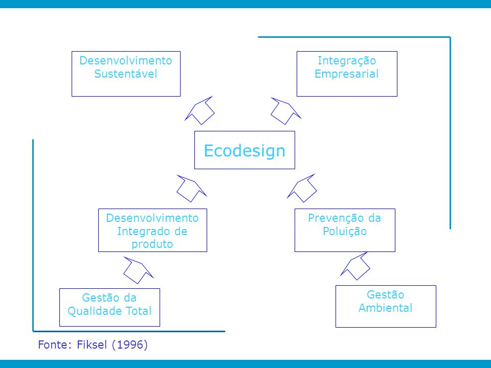 Ecodesign Desenvolvimento Sustentável Integração Empresarial