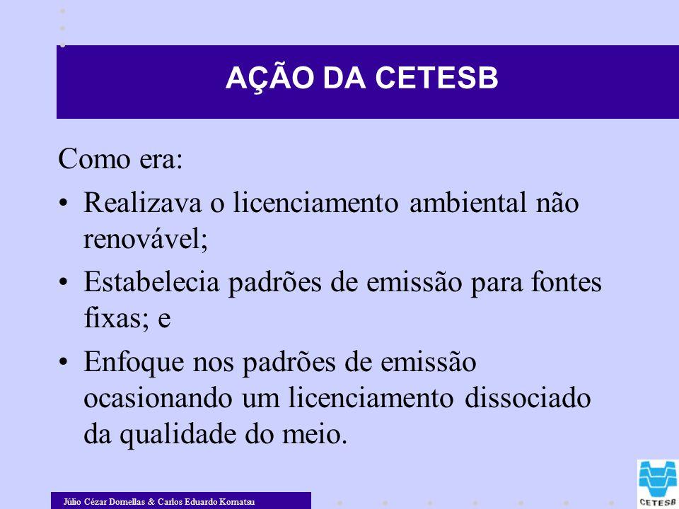 AÇÃO DA CETESB Como era: Realizava o licenciamento ambiental não renovável; Estabelecia padrões de emissão para fontes fixas; e.