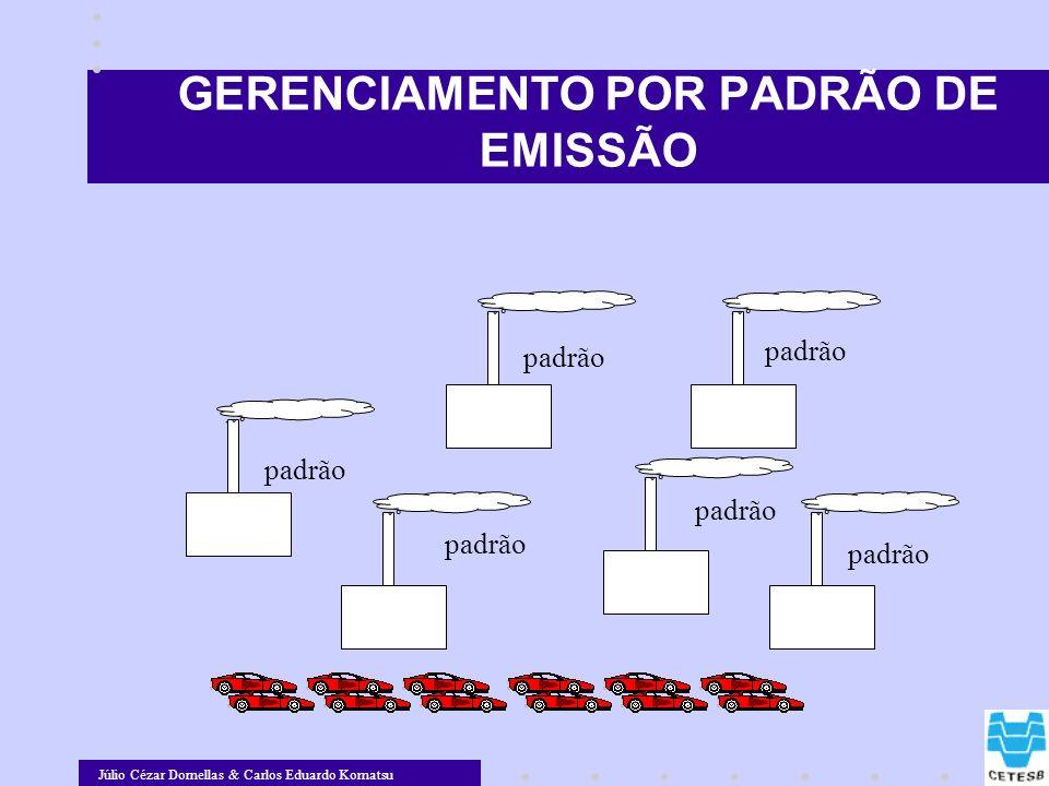 GERENCIAMENTO POR PADRÃO DE EMISSÃO