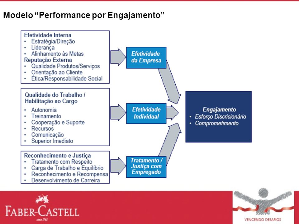 Modelo Performance por Engajamento