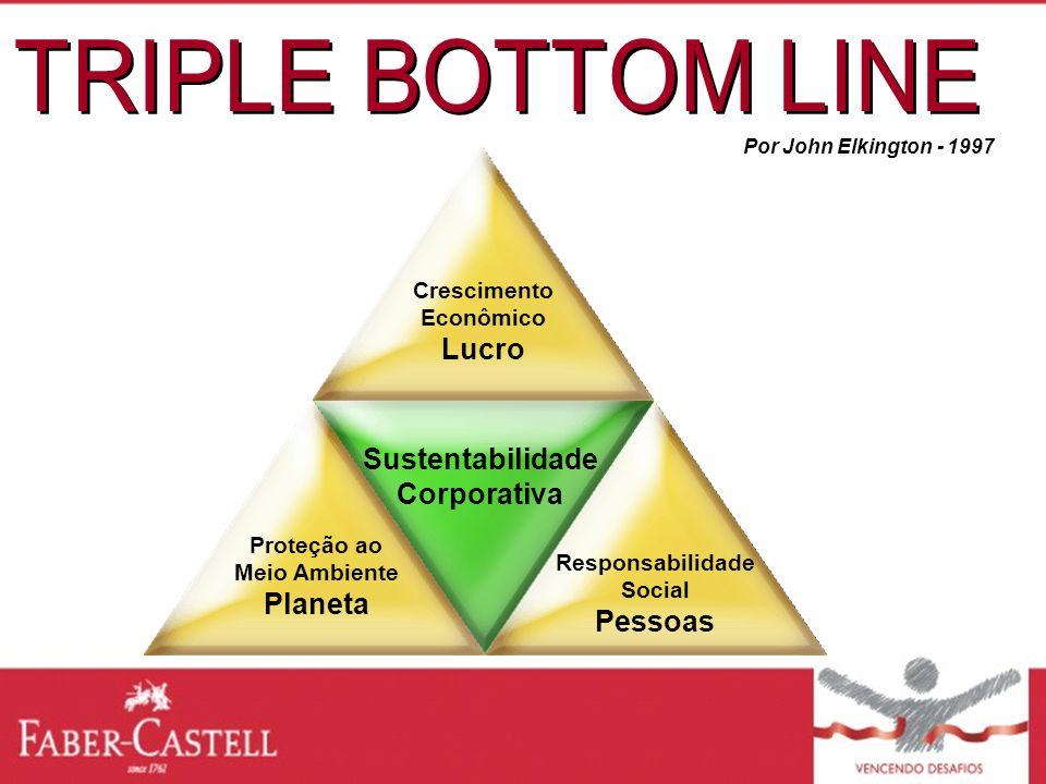 TRIPLE BOTTOM LINE Lucro Sustentabilidade Corporativa Planeta Pessoas