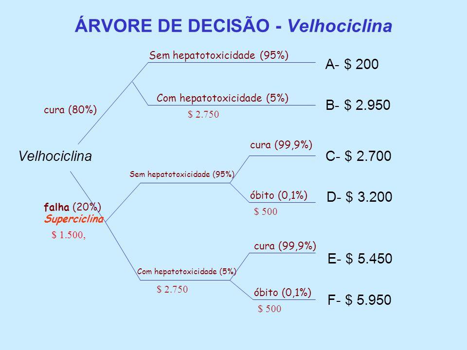 ÁRVORE DE DECISÃO - Velhociclina