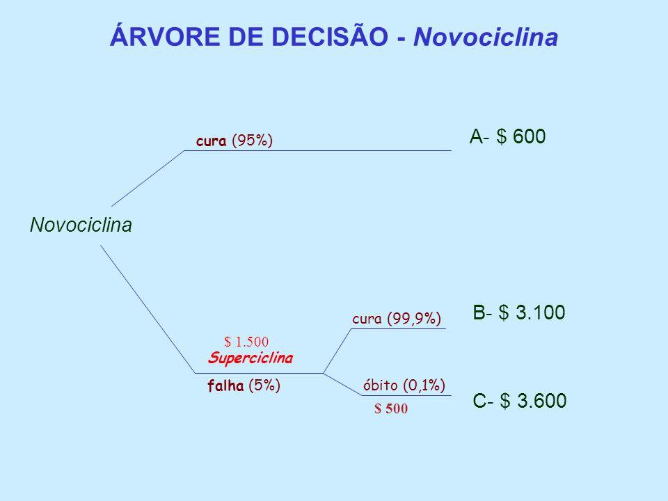 ÁRVORE DE DECISÃO - Novociclina