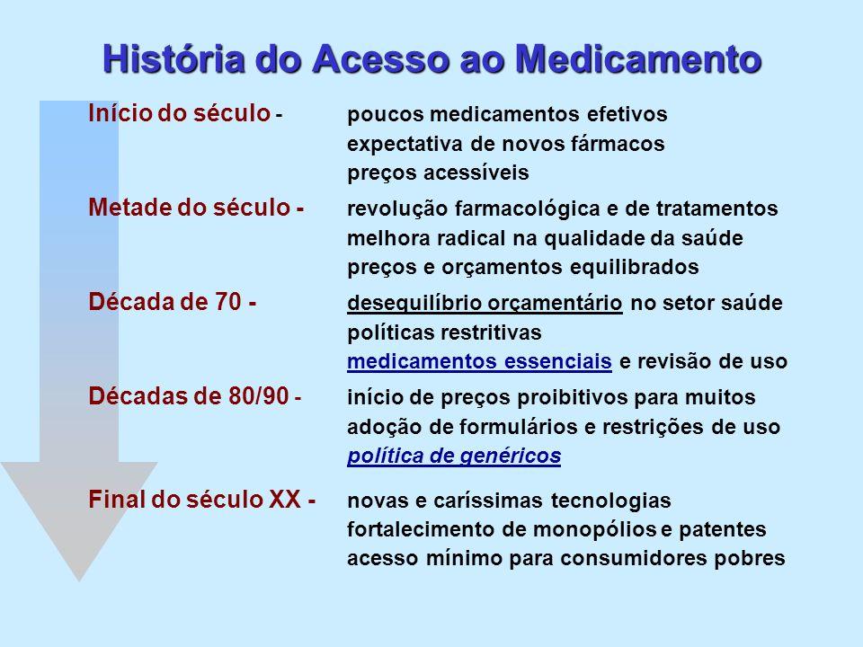 História do Acesso ao Medicamento