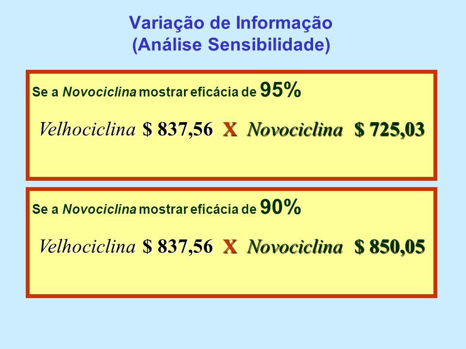 Variação de Informação (Análise Sensibilidade)