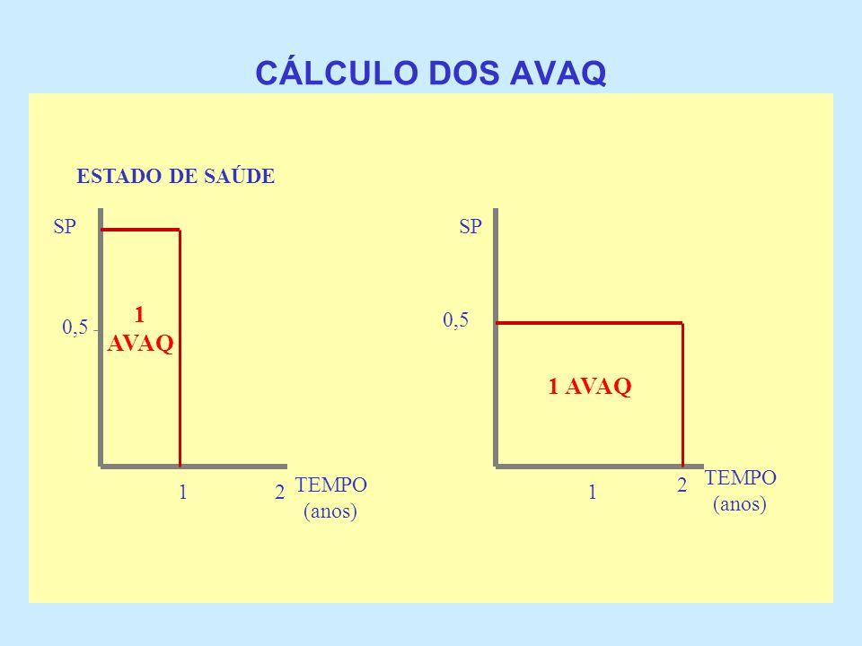 CÁLCULO DOS AVAQ 1 AVAQ 1 AVAQ ESTADO DE SAÚDE SP SP 0,5 0,5