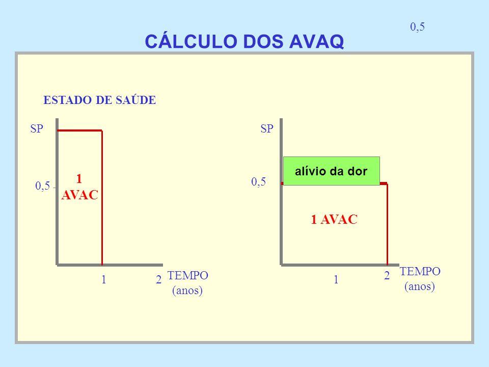 CÁLCULO DOS AVAQ 1 AVAC 1 AVAC 0,5 ESTADO DE SAÚDE SP SP alívio da dor