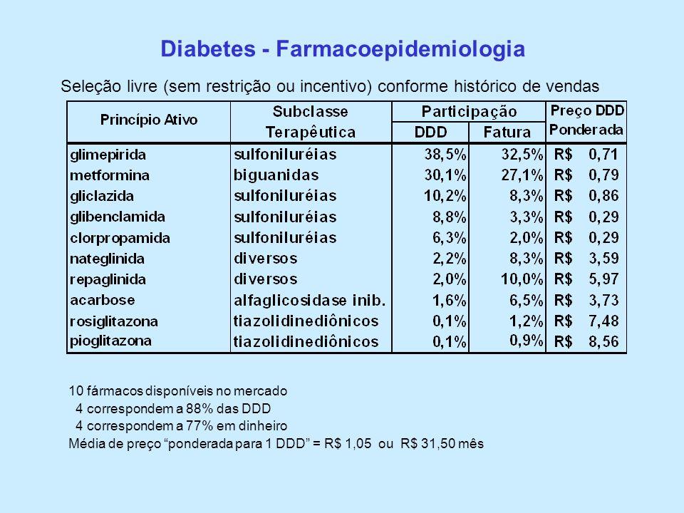 Diabetes - Farmacoepidemiologia