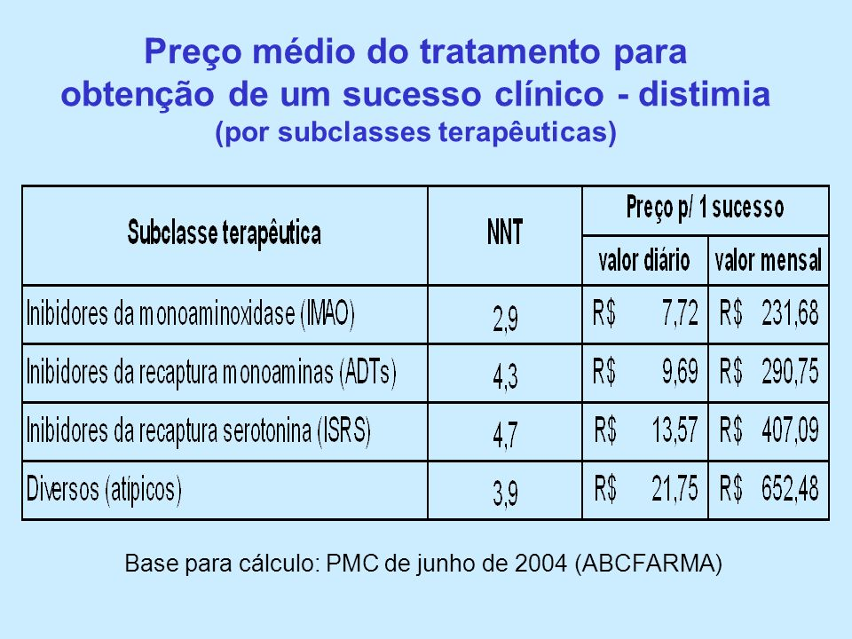Preço médio do tratamento para obtenção de um sucesso clínico - distimia (por subclasses terapêuticas)
