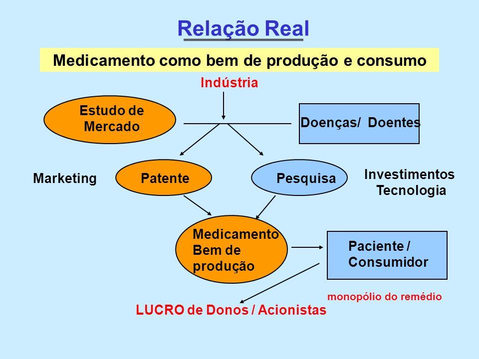 Medicamento como bem de produção e consumo LUCRO de Donos / Acionistas