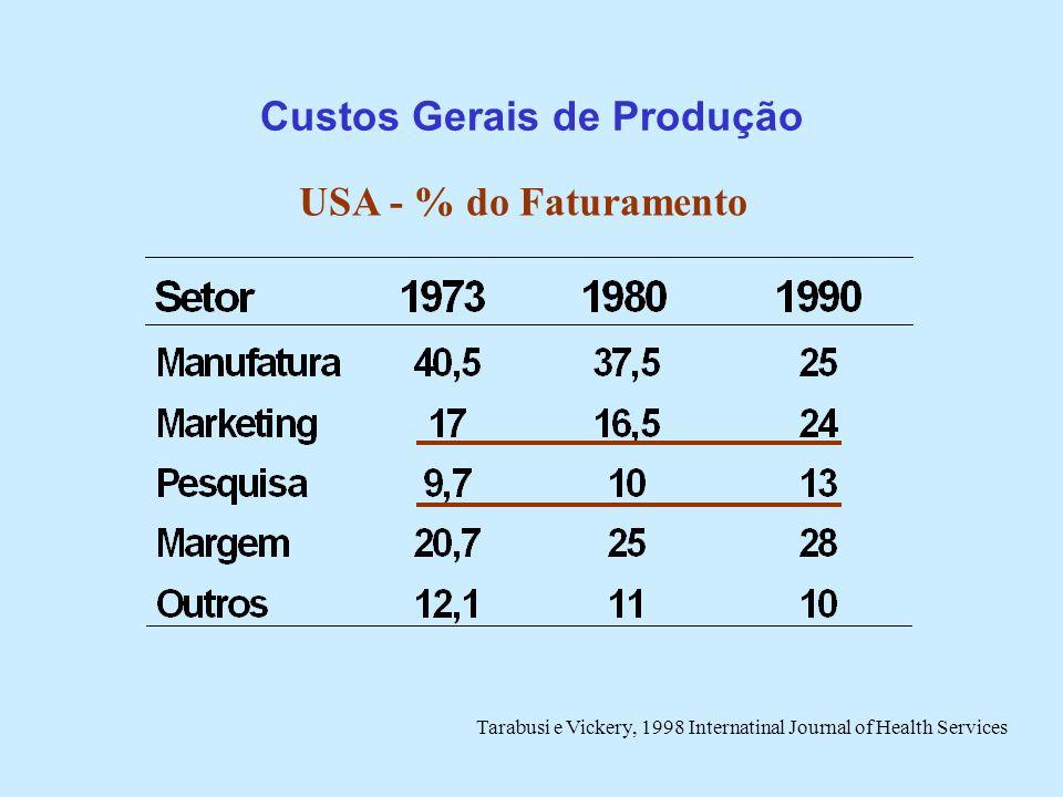 Custos Gerais de Produção