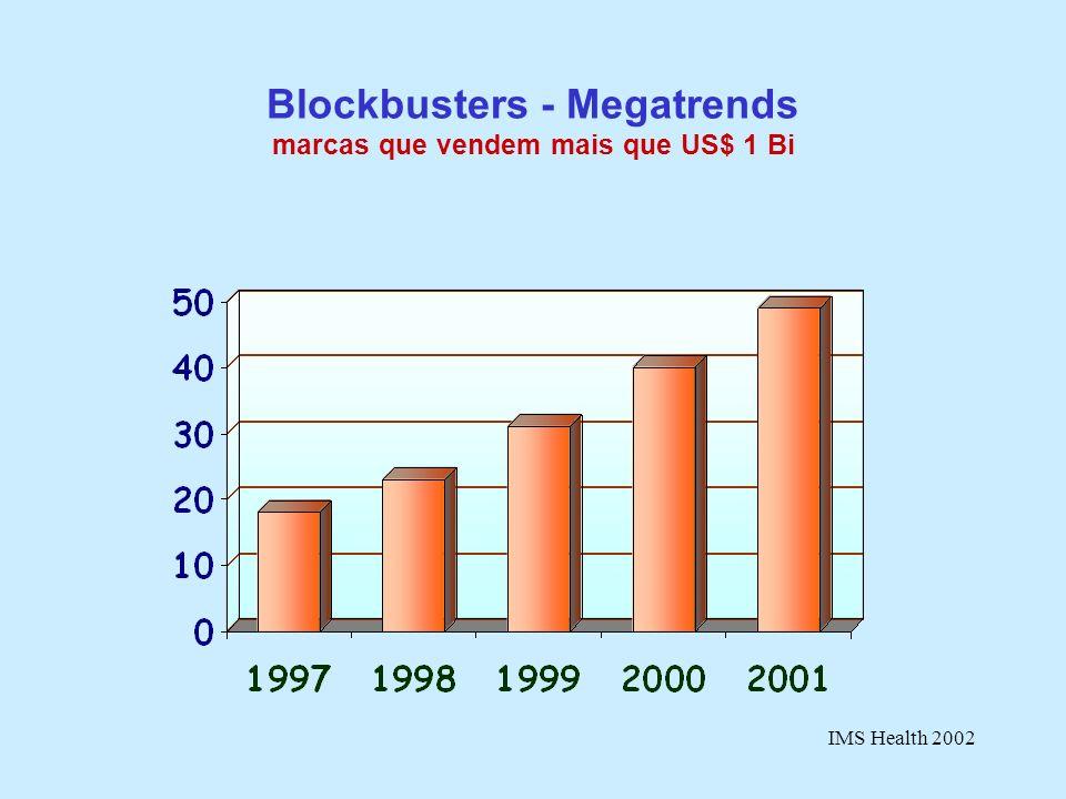 Blockbusters - Megatrends marcas que vendem mais que US$ 1 Bi