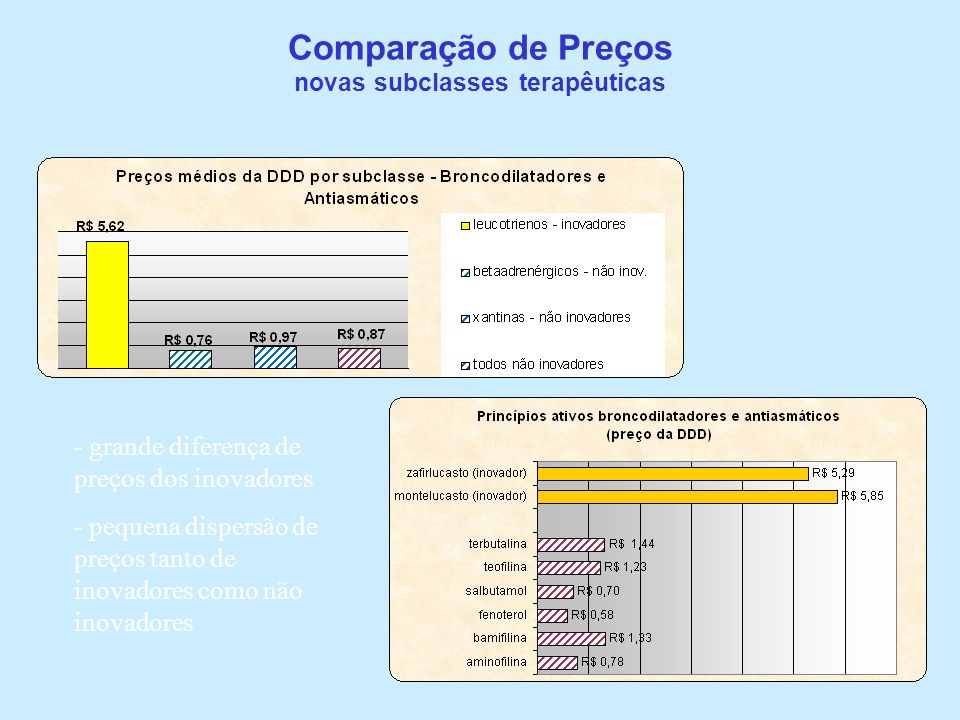 Comparação de Preços novas subclasses terapêuticas
