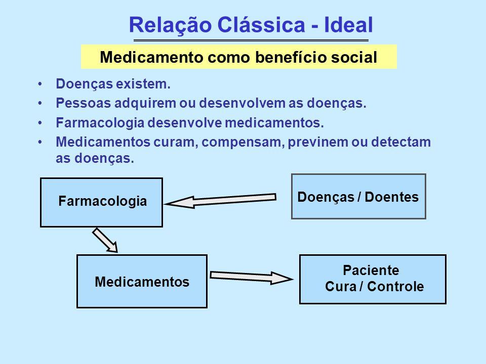 Relação Clássica - Ideal Medicamento como benefício social