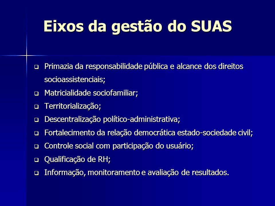 Eixos da gestão do SUAS Primazia da responsabilidade pública e alcance dos direitos socioassistenciais;