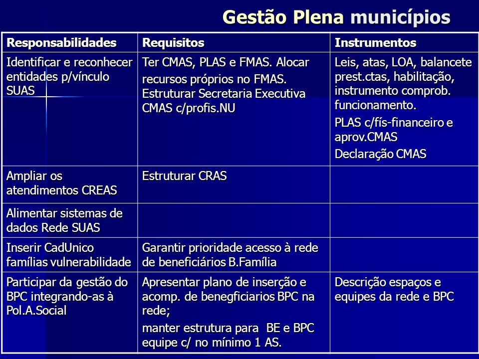 Gestão Plena municípios