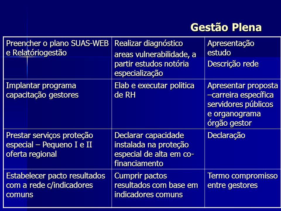Gestão Plena Preencher o plano SUAS-WEB e Relatóriogestão