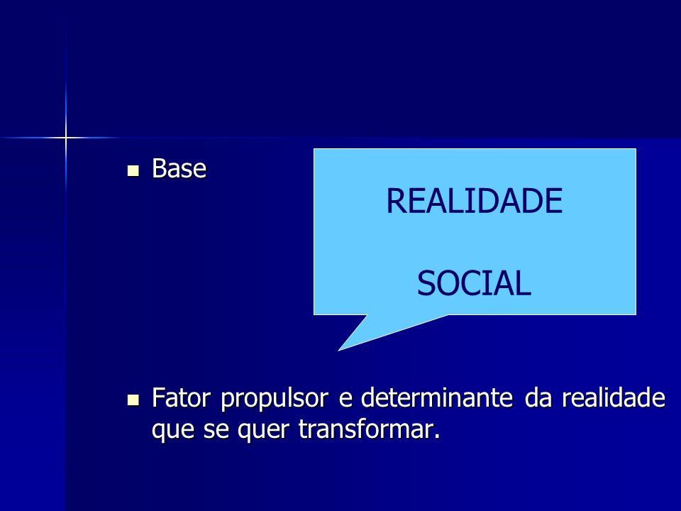 Base Fator propulsor e determinante da realidade que se quer transformar. REALIDADE SOCIAL
