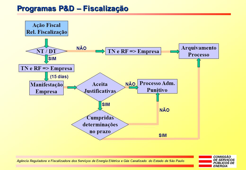 Programas P&D – Fiscalização