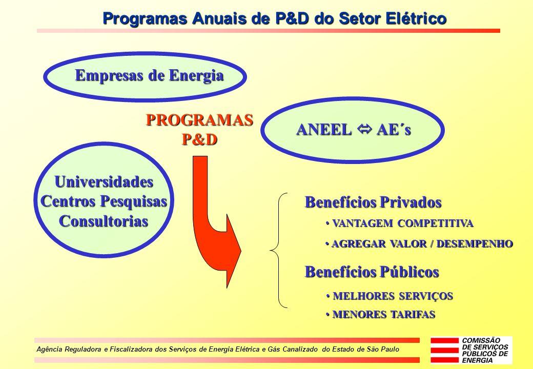 Programas Anuais de P&D do Setor Elétrico