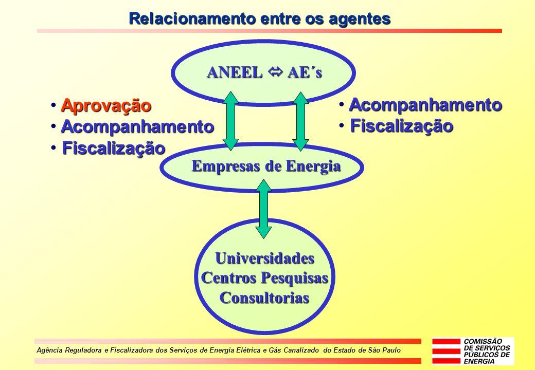 Aprovação Acompanhamento Acompanhamento Fiscalização Fiscalização