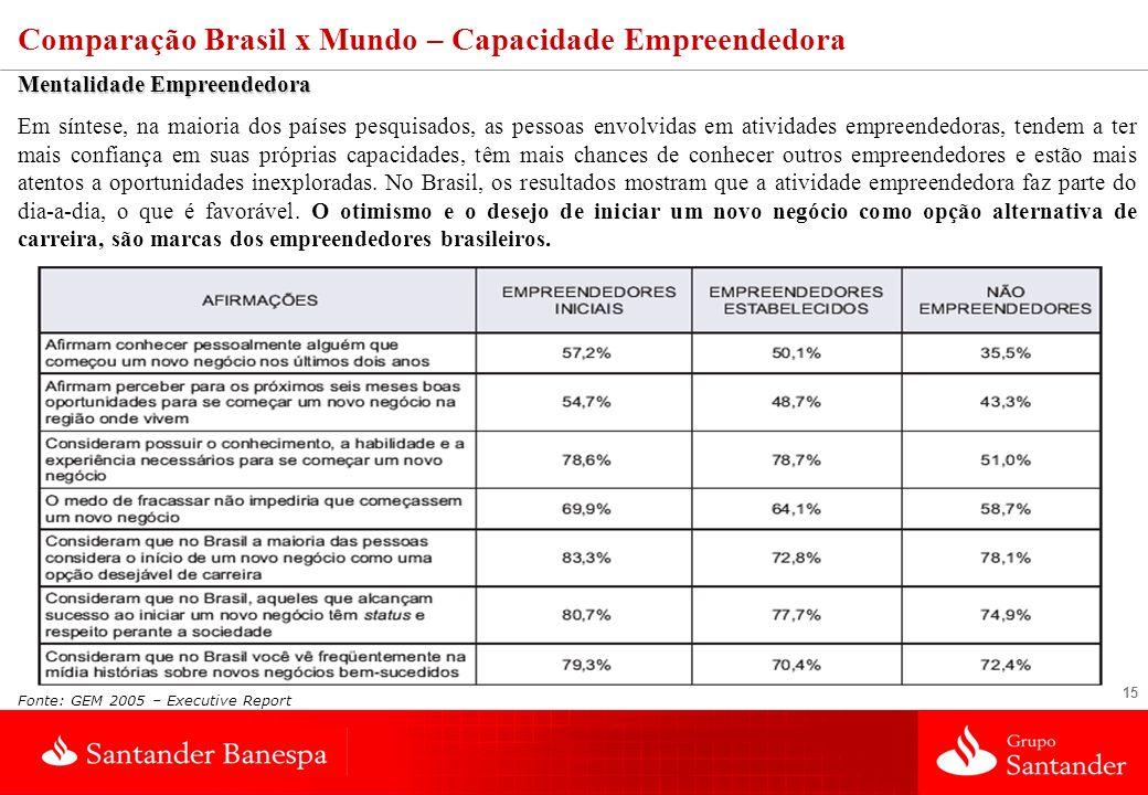 Comparação Brasil x Mundo – Capacidade Empreendedora