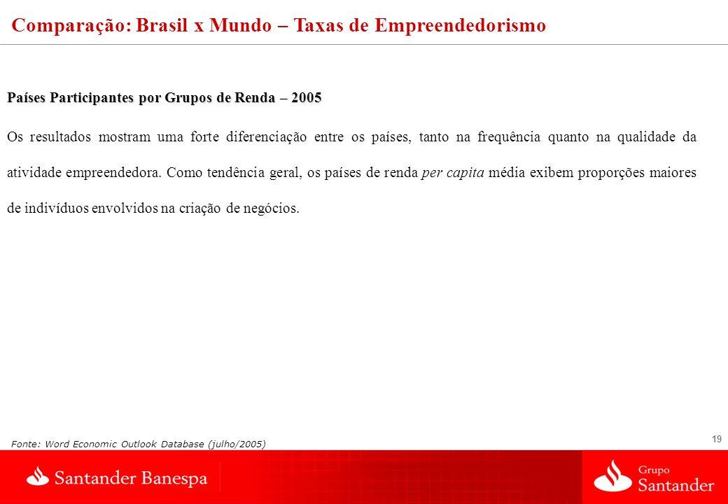 Comparação: Brasil x Mundo – Taxas de Empreendedorismo