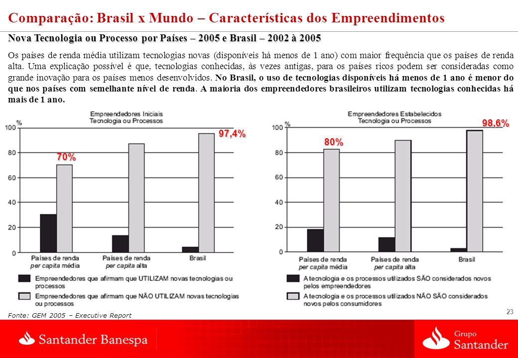 Comparação: Brasil x Mundo – Características dos Empreendimentos