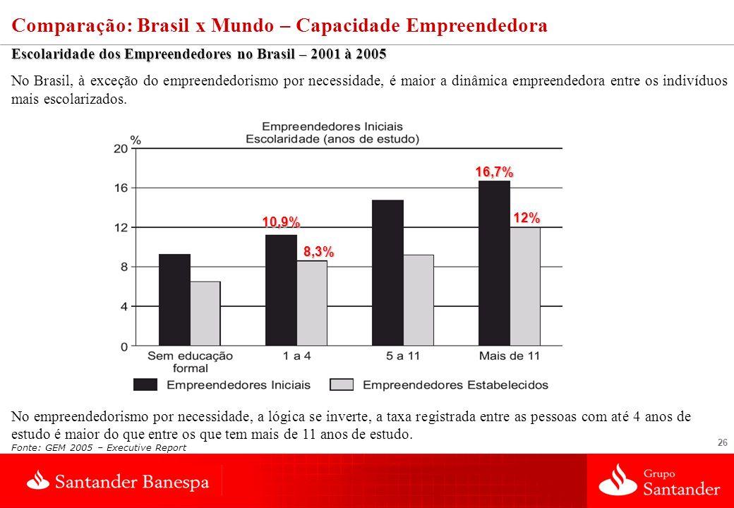 Comparação: Brasil x Mundo – Capacidade Empreendedora