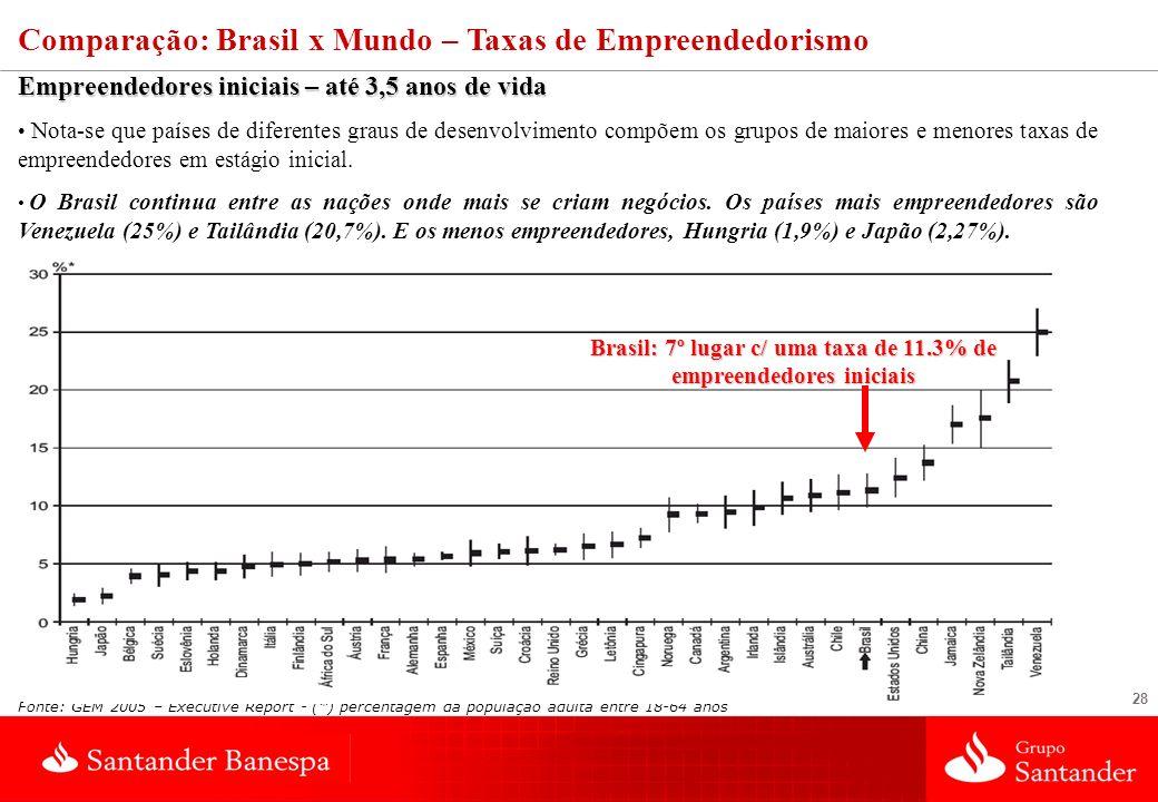Brasil: 7º lugar c/ uma taxa de 11.3% de empreendedores iniciais