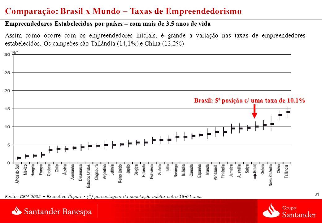 Brasil: 5ª posição c/ uma taxa de 10.1%