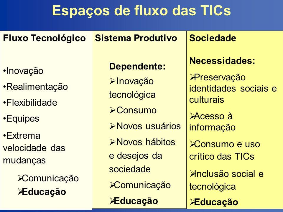 Espaços de fluxo das TICs