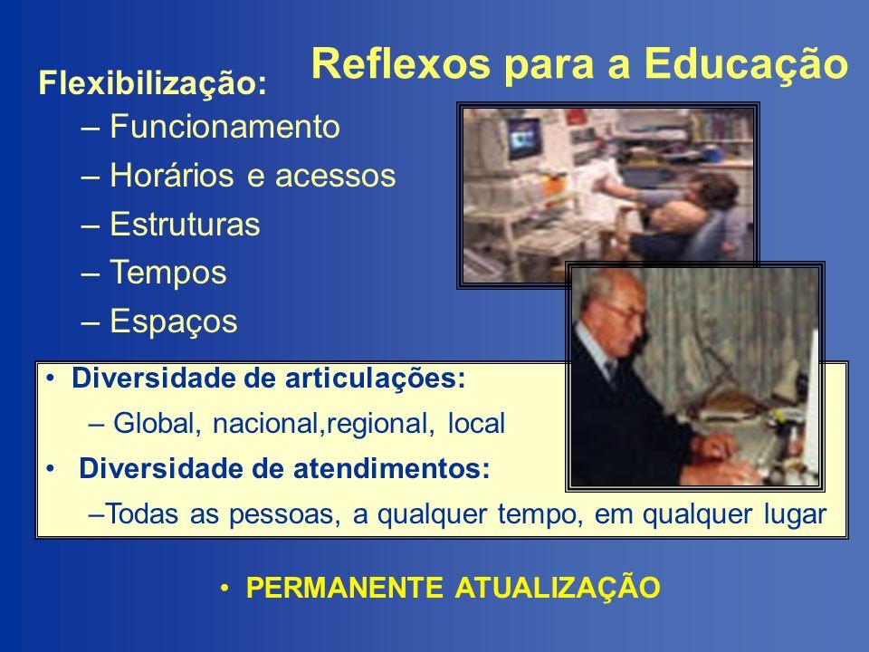 Reflexos para a Educação