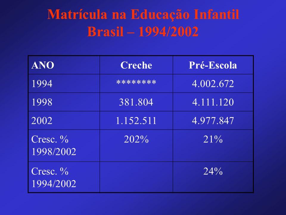 Matrícula na Educação Infantil Brasil – 1994/2002