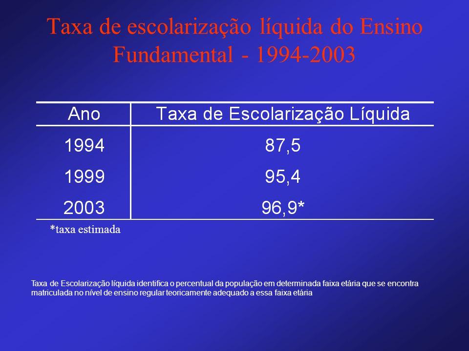 Taxa de escolarização líquida do Ensino Fundamental - 1994-2003