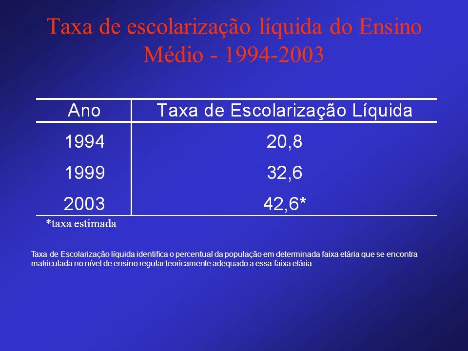 Taxa de escolarização líquida do Ensino Médio - 1994-2003
