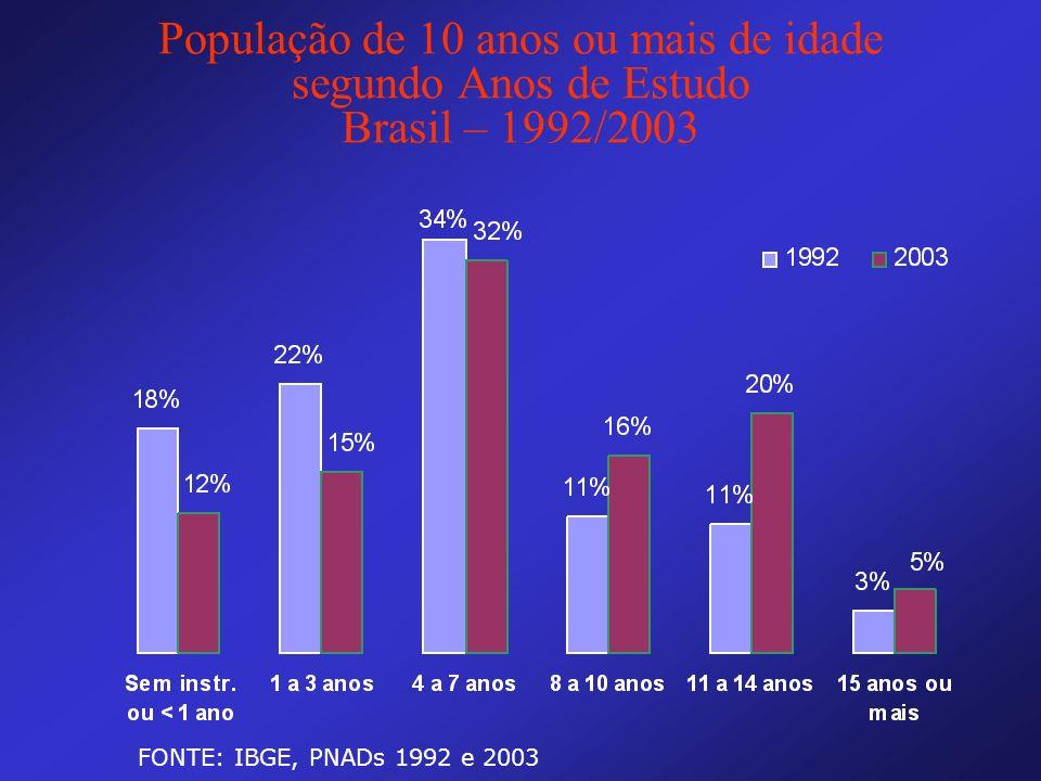 População de 10 anos ou mais de idade segundo Anos de Estudo Brasil – 1992/2003