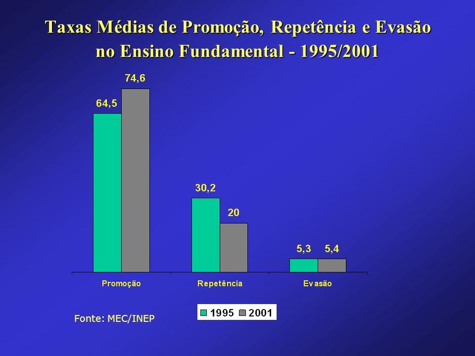 Taxas Médias de Promoção, Repetência e Evasão no Ensino Fundamental - 1995/2001