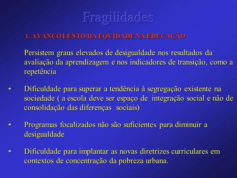 Fragilidades 1. AVANÇO LENTO DA EQUIDADE NA EDUCAÇÃO.