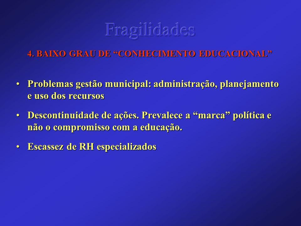 Fragilidades 4. BAIXO GRAU DE CONHECIMENTO EDUCACIONAL