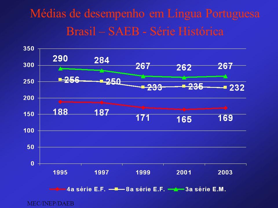Médias de desempenho em Língua Portuguesa Brasil – SAEB - Série Histórica