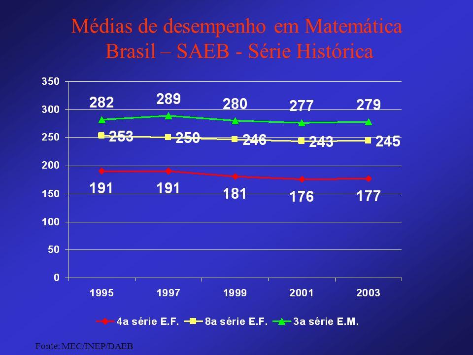Médias de desempenho em Matemática Brasil – SAEB - Série Histórica