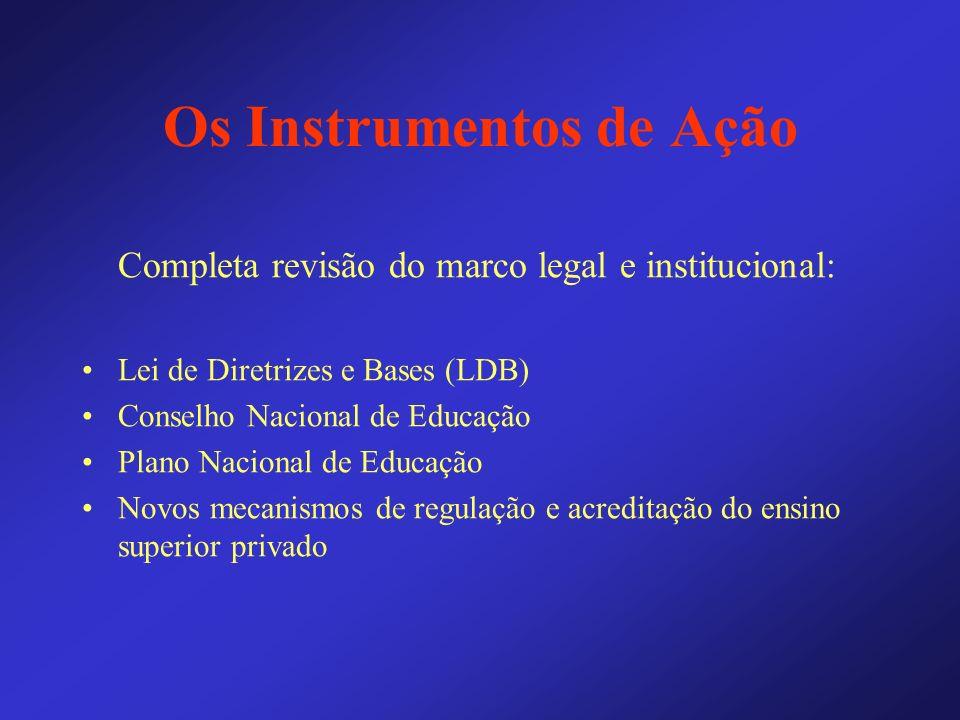 Os Instrumentos de Ação