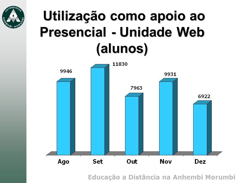 Utilização como apoio ao Presencial - Unidade Web (alunos)