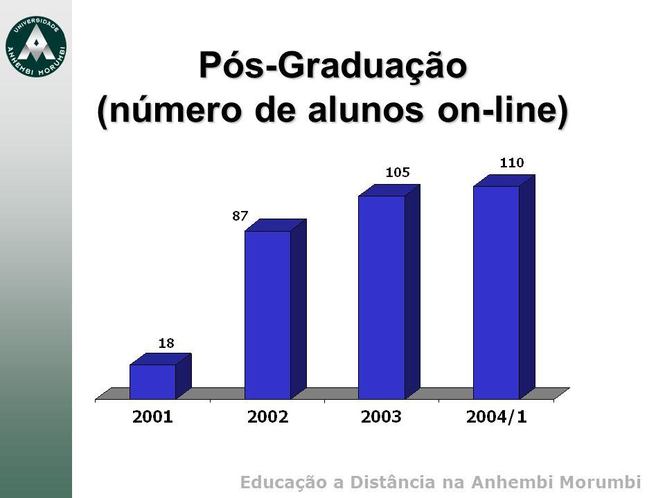 Pós-Graduação (número de alunos on-line)